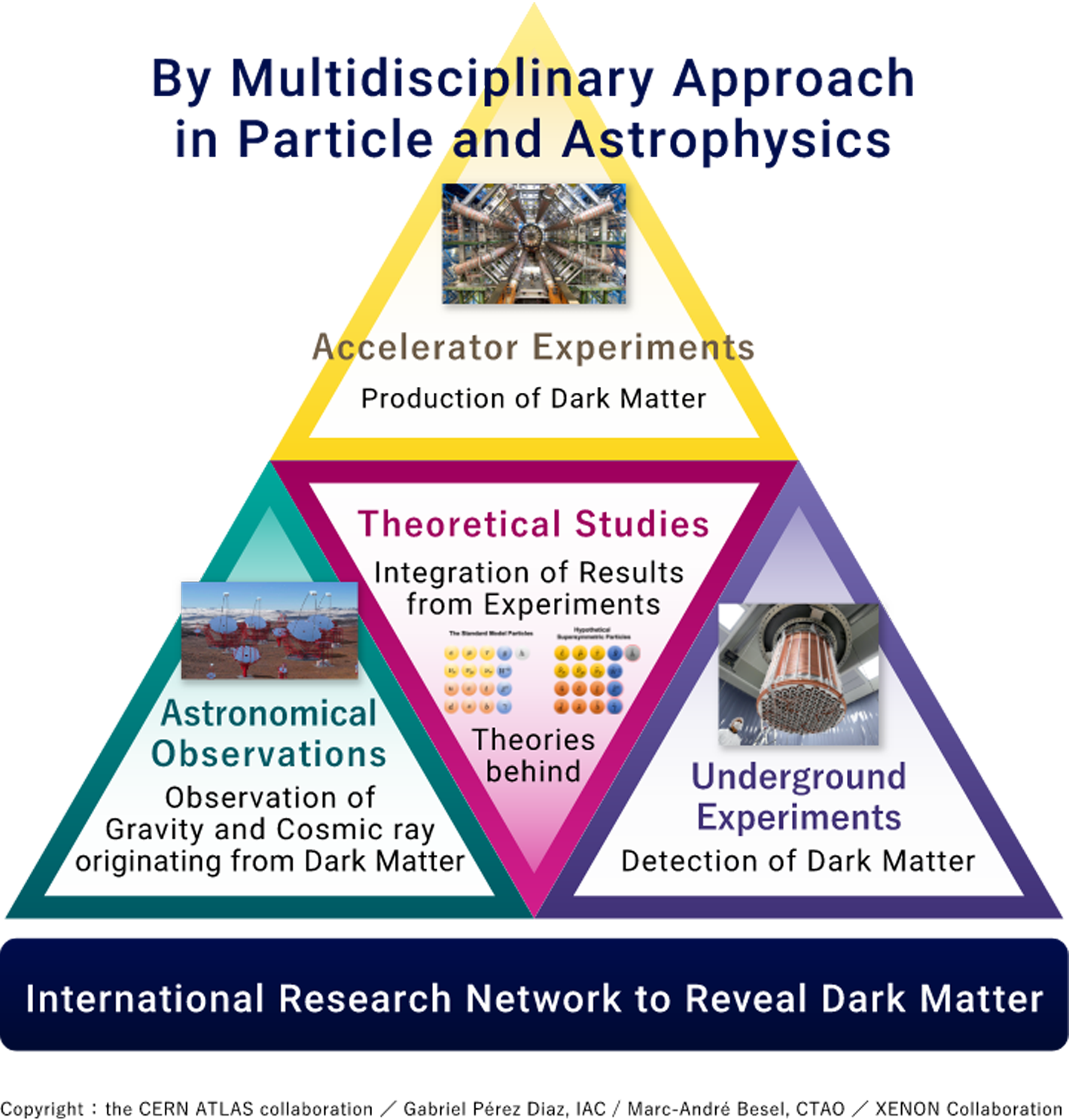 領域横断的アプローチで実現 暗黒物質研究のための研究拠点